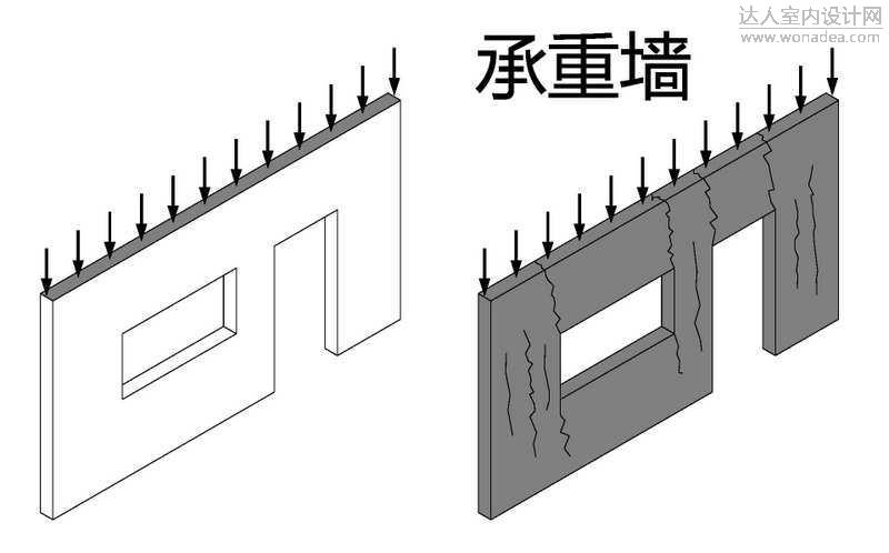 承重墙?剪力墙?挡土墙?这些墙体到底什么意思?